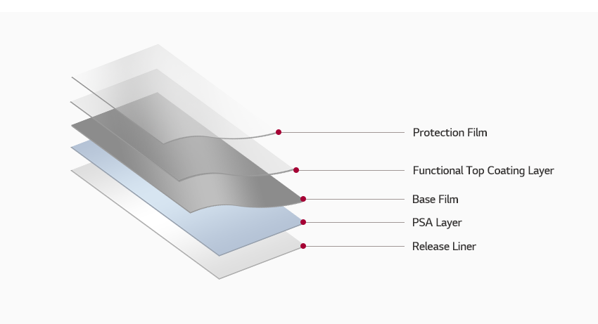 BOT 구조 : 제일 하단부터 Release Liner - PSA Layer - Base Film - Functional Top Coating Layer - Protection Film 순서